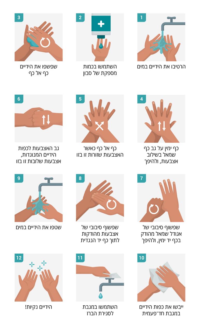 איך לשטוף ידיים נכון